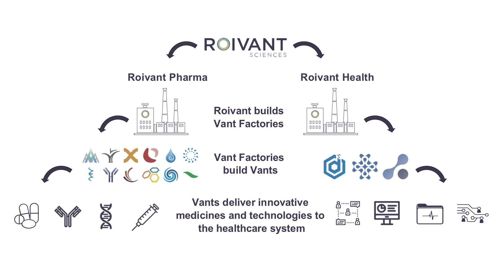 Roivant Sciences: Reinventing what a large pharma company of the